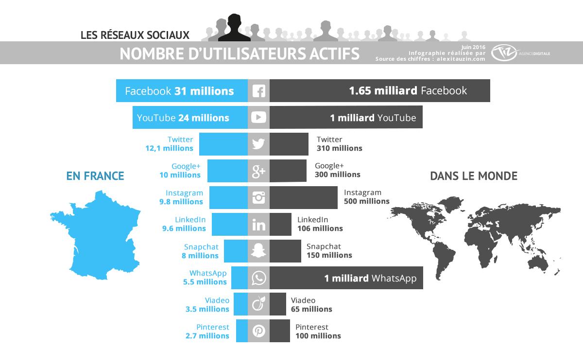 Infographie utilisateurs réseaux sociaux