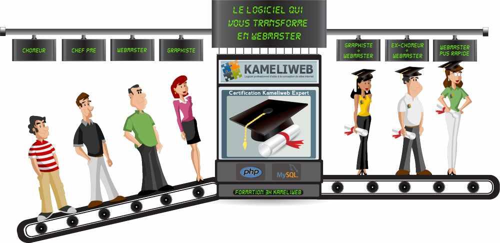 Solution kameliweb, site internet, blog