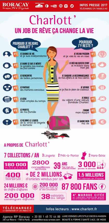 infographie charlott'lingerie