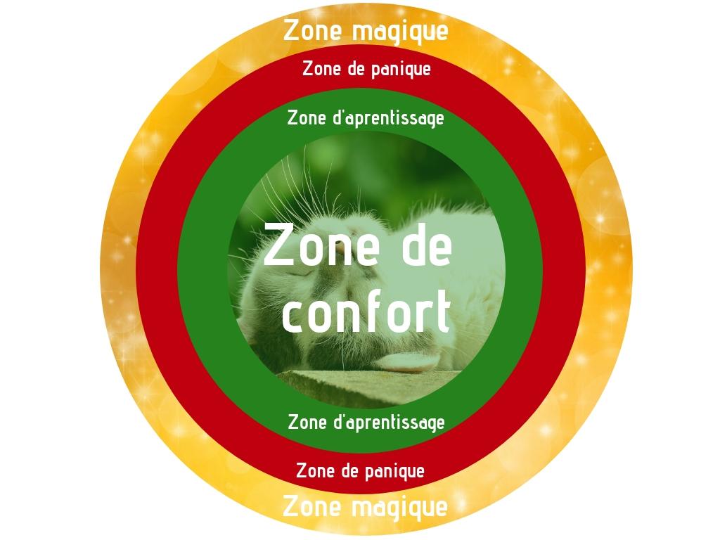 Elargir zone de confort